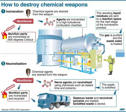 Methods used in the destruction of chemical weapons